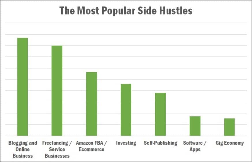 Real Estate Investing is Among The Most Popular Side Hustles